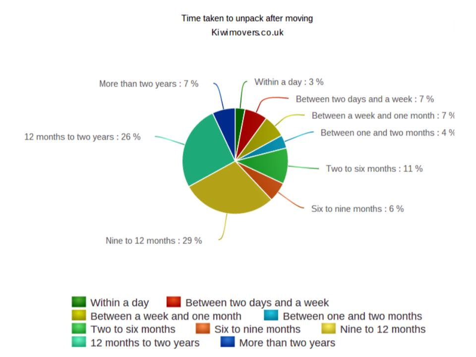 Pie chart showing average time taken for movers to unpack.