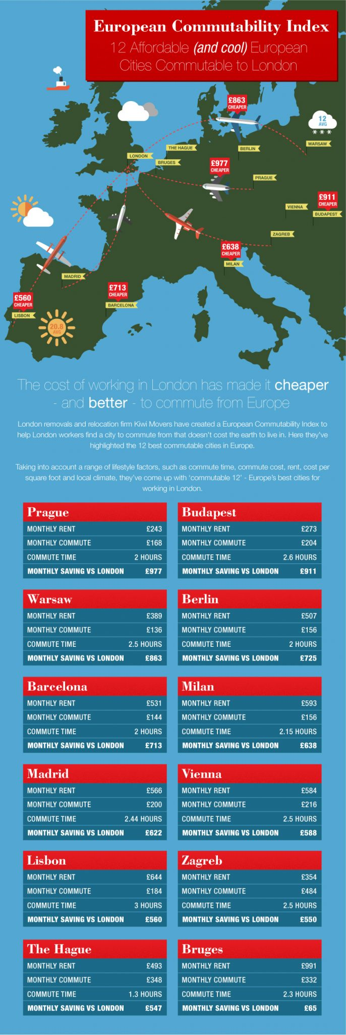 Kiwimovers.co.uk European Commutability Index