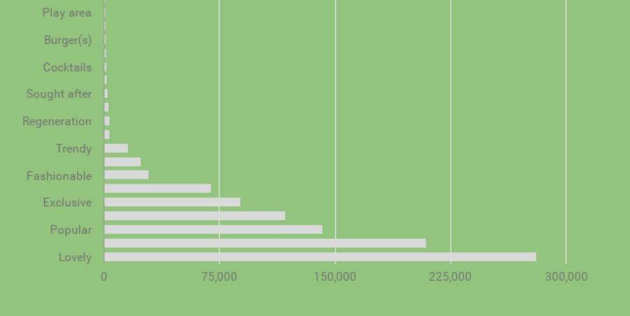 kiwi bar chart