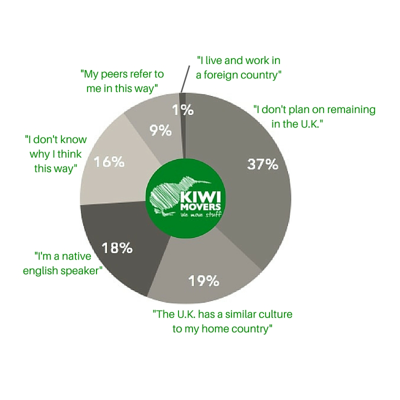Kiwi movers reasons for being an expat